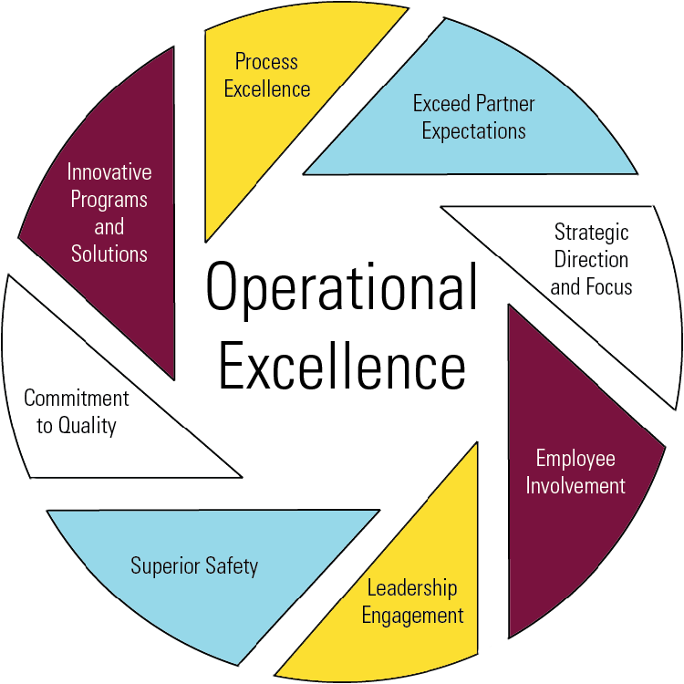 operational excellence graphic