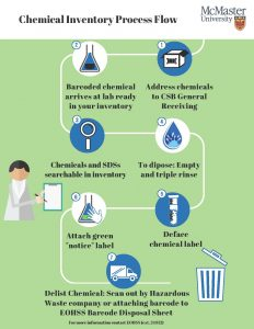 Chemical Inventory Process Flow